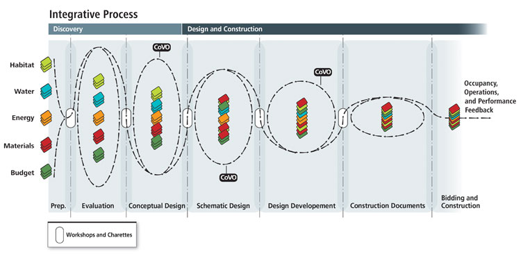 Proceso integrado de diseño en tres fases