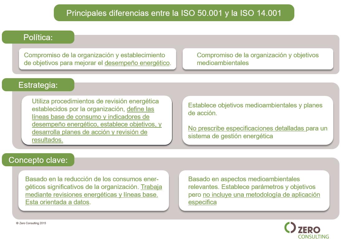 Principales diferencias entre ISO50001 y Iso140001