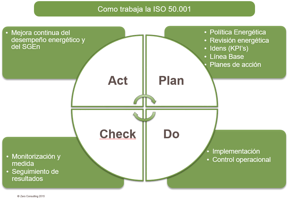Funcionamiento ISO50001