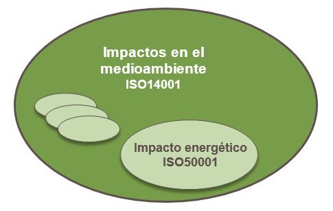 Impactos Ambientales ISO14001 vs Impacto energetico Iso 50001