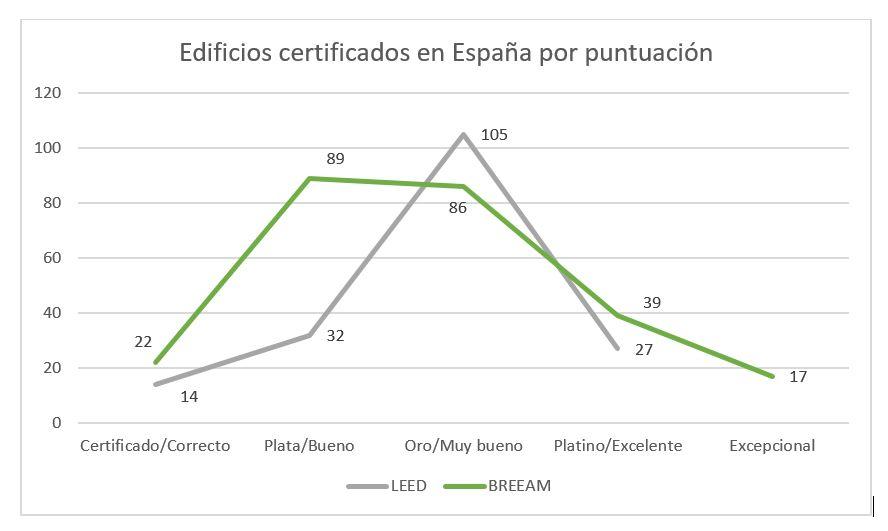 Edificios certificados leed y breeam en España