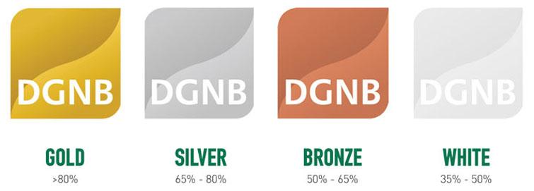 Clasificación certificación DGNB: Oro, Plata y Platino