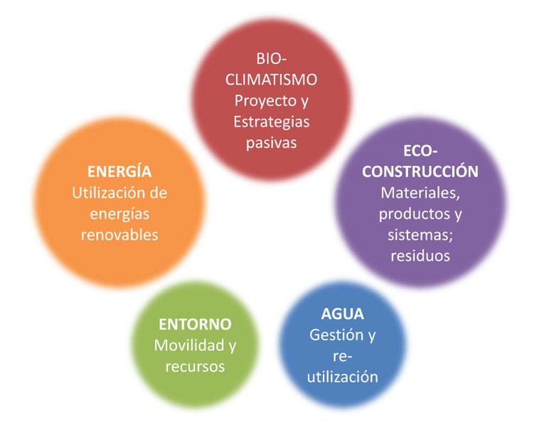 Características y diferencias de los distintos tipos de certificaciones sostenibles