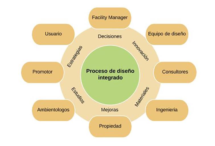 Proceso integrado de diseño para proyectos con certificación BREEAM y LEED