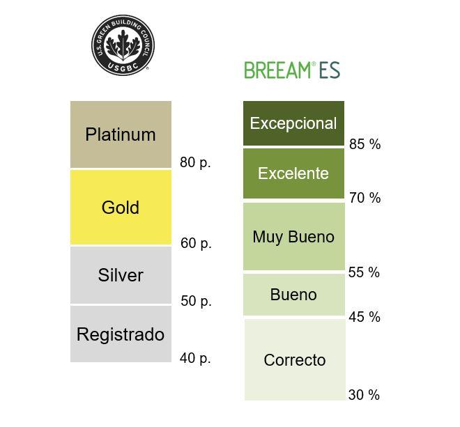 Puntuaciones posibles de las certificaciones sostenibles LEED y BREEAM