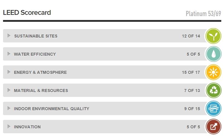 Resumen de la puntuación obtenida para la certificación LEED